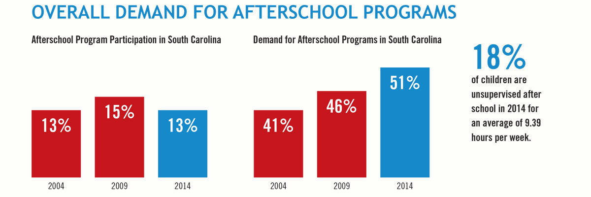 Afterschool-Demand-Graph